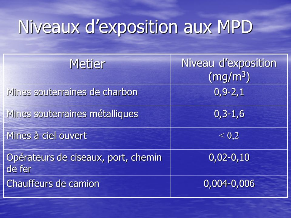 Niveaux dexposition aux MPD Metier Niveau dexposition (mg/m 3 ) Mines souterraines de charbon 0,9-2,1 Mines souterraines métalliques 0,3-1,6 Mines à c