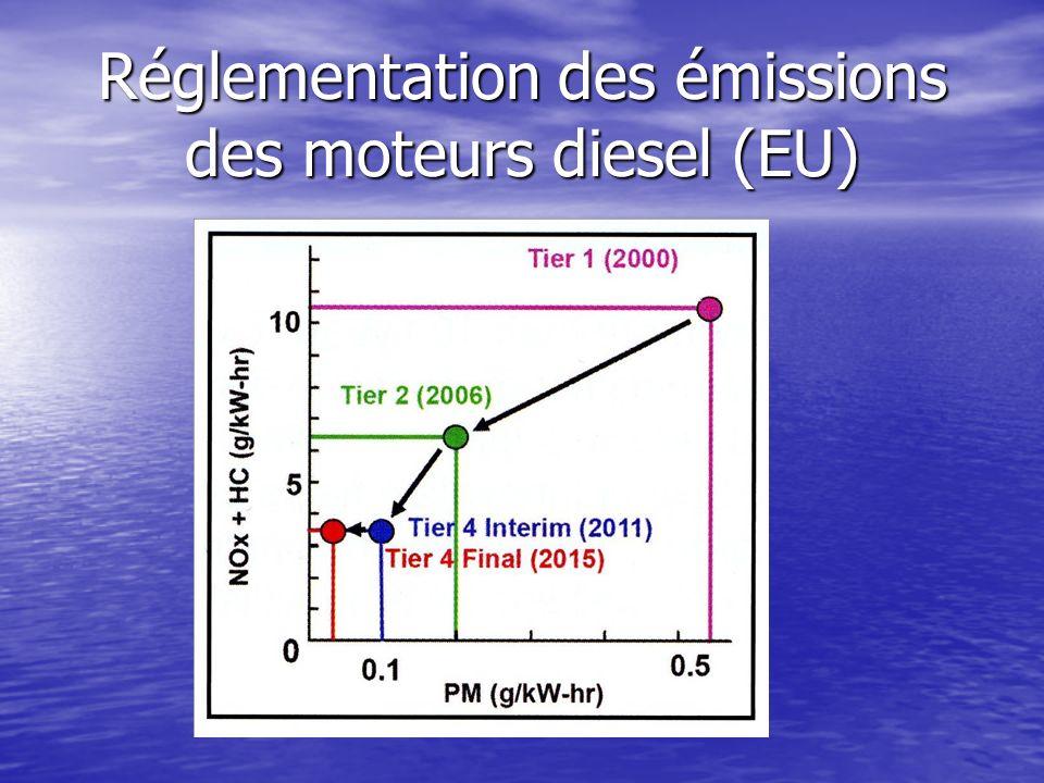 Réglementation des émissions des moteurs diesel (EU)