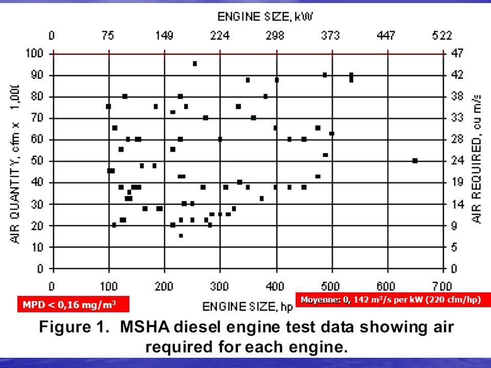 Moyenne: 0, Moyenne: 0, 142 m 3 /s per kW (220 cfm/hp) MPD < 0,16 mg/m 3