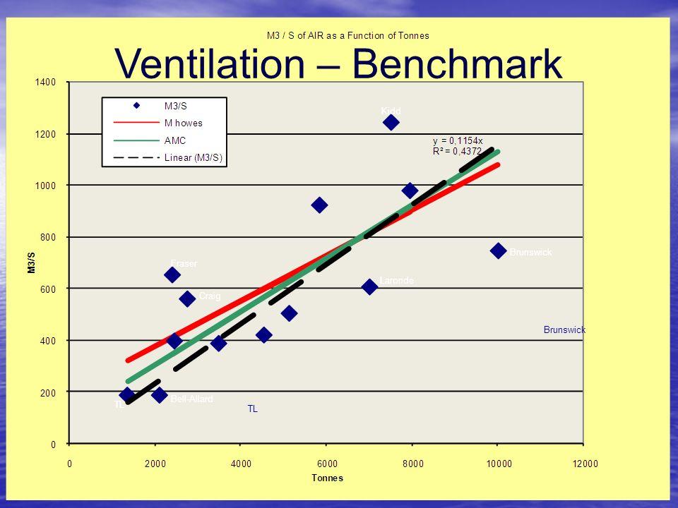 Ventilation – Benchmark Brunswick TL Kidd Brunswick Laronde Craig Fraser Bell-Allard TL