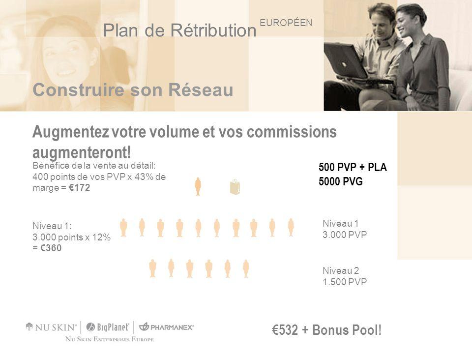 Construire son Réseau Augmentez votre volume et vos commissions augmenteront! 532 + Bonus Pool! Bénéfice de la vente au détail: 400 points de vos PVP