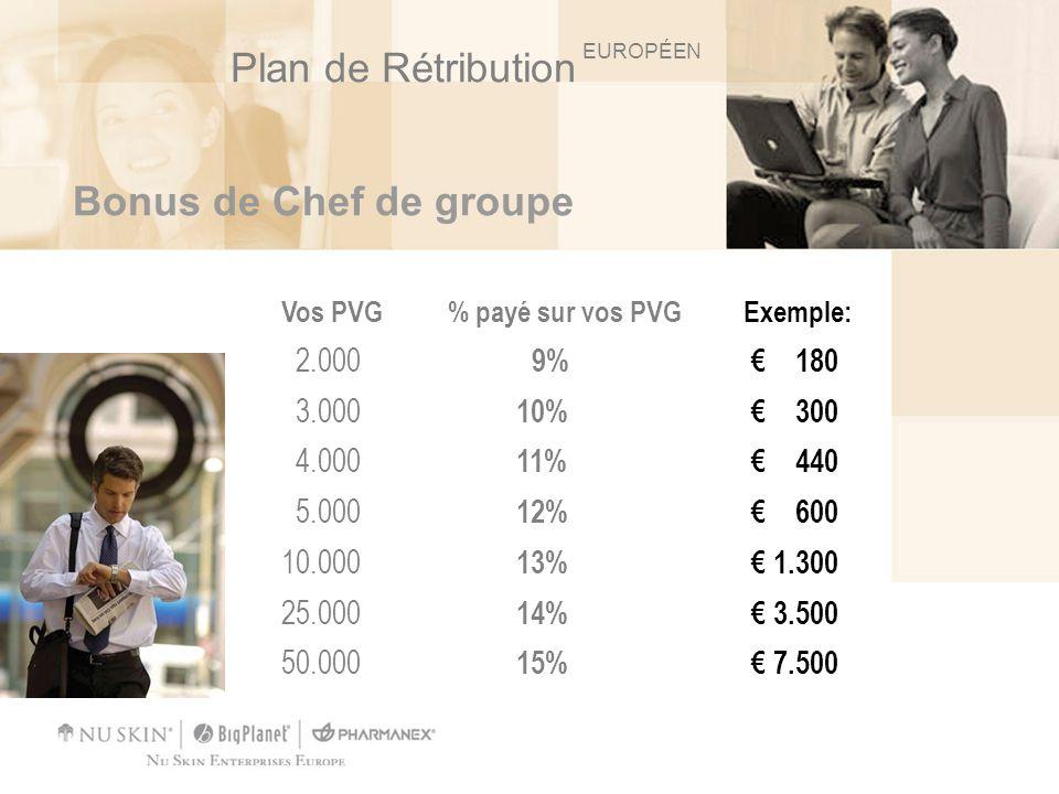 Bonus de Chef de groupe Vos PVG % payé sur vos PVG Exemple: 2.000 9% 180 3.000 10% 300 4.000 11% 440 5.000 12% 600 10.000 13% 1.300 25.000 14% 3.500 5