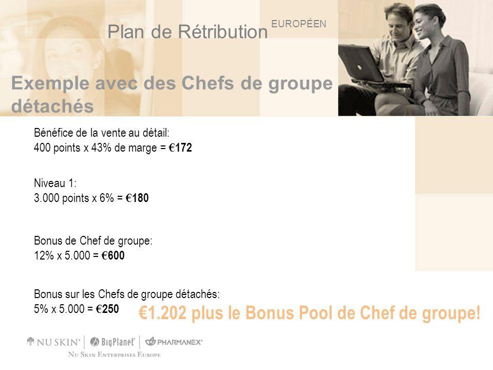 Exemple avec des Chefs de groupe détachés Niveau 1: 3.000 points x 6% = 180 1.202 plus le Bonus Pool de Chef de groupe! Bénéfice de la vente au détail