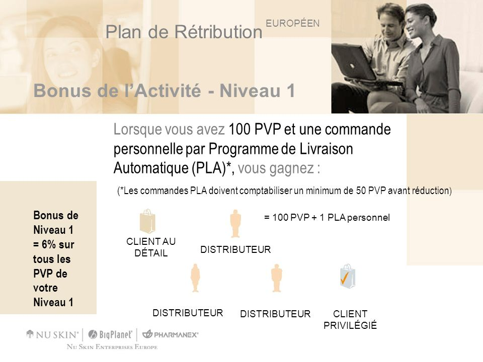 Exemple dun Distributeur Par exemple: 43 (Bénéfice de la vente au détail) + 18 (Niveau 1) = 61 DISTRIBUTEUR 100 PVP DISTRIBUTEUR 100 PVP DISTRIBUTEUR 100 PVP VOUS 6% sur tous les PVP de Niveau 1 6% x 300 = 18 100 PVP+ PLA 400 PVG CLIENT AU DÉTAIL EUROPÉEN Plan de Rétribution