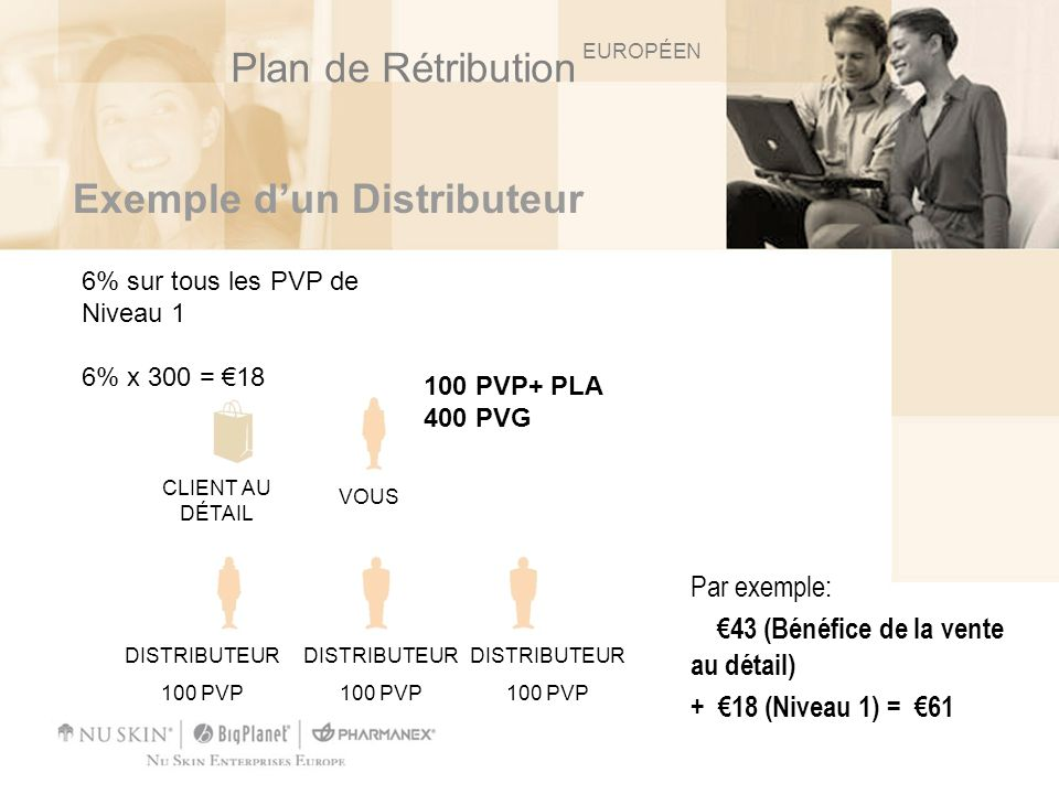 Exemple dun Distributeur Par exemple: 43 (Bénéfice de la vente au détail) + 18 (Niveau 1) = 61 DISTRIBUTEUR 100 PVP DISTRIBUTEUR 100 PVP DISTRIBUTEUR