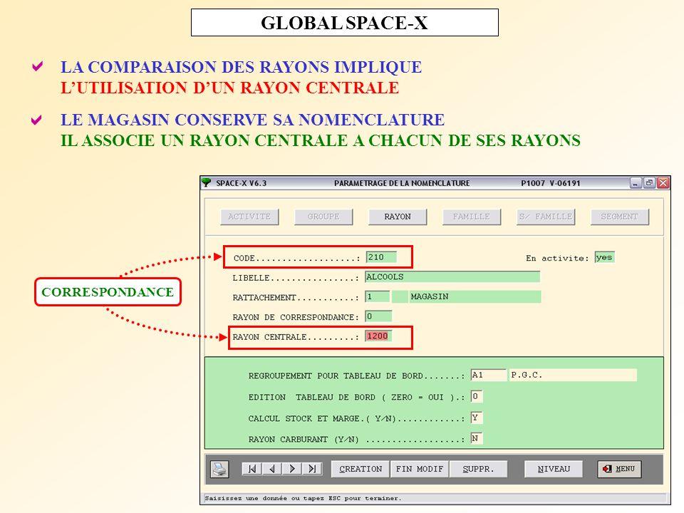 GLOBAL SPACE-X LA COMPARAISON DES RAYONS IMPLIQUE LUTILISATION DUN RAYON CENTRALE LE MAGASIN CONSERVE SA NOMENCLATURE IL ASSOCIE UN RAYON CENTRALE A C