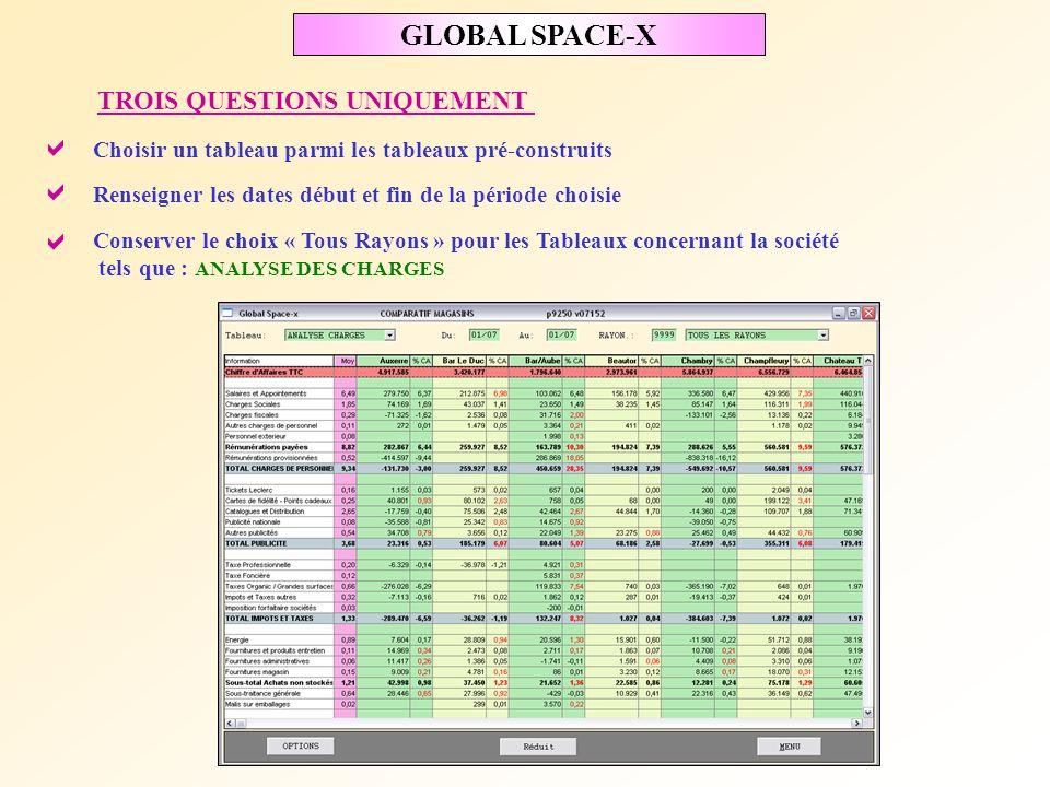 GLOBAL SPACE-X PRESENTATION Les informations détaillées sont présentées en ligne dans lordre du Tableau ACDLEC Les magasins sont présentés en Colonne par ordre alphabétique Sur chaque ligne, linformation du magasin est suivie du pourcentage par rapport au C.A.