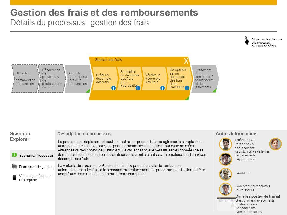 Gestion des frais Gestion des frais et des remboursements Détails du processus : gestion des frais Scenario Explorer Valeur ajoutée pour l'entreprise