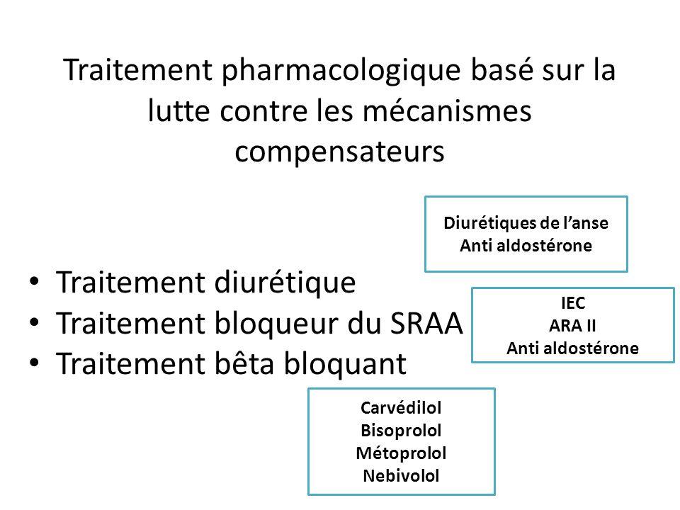 Traitement pharmacologique basé sur la lutte contre les mécanismes compensateurs Traitement diurétique Traitement bloqueur du SRAA Traitement bêta blo