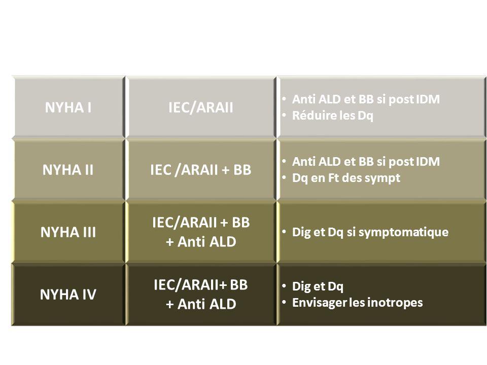 NYHA IIEC/ARAII Anti ALD et BB si post IDM Réduire les Dq NYHA IIIEC /ARAII + BB Anti ALD et BB si post IDM Dq en Ft des sympt NYHA III IEC/ARAII + BB