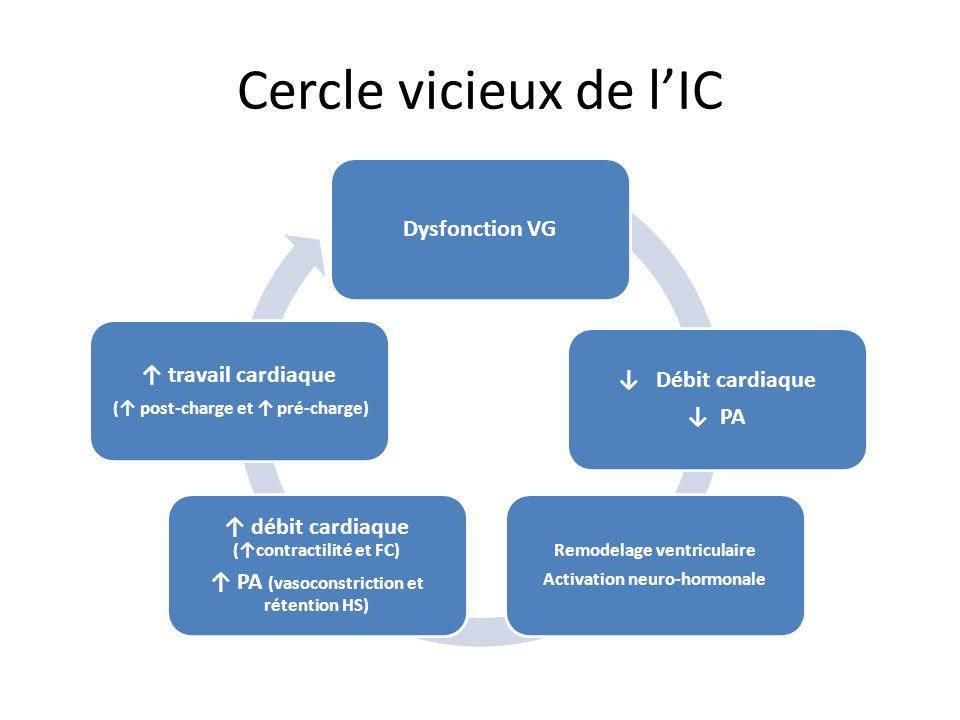 Cercle vicieux de lIC Dysfonction VG Débit cardiaque PA Remodelage ventriculaire Activation neuro-hormonale débit cardiaque (contractilité et FC) PA (