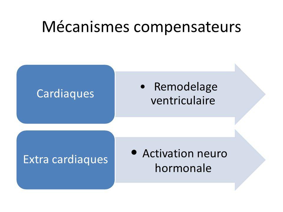 Mécanismes compensateurs Remodelage ventriculaire Cardiaques Activation neuro hormonale Extra cardiaques