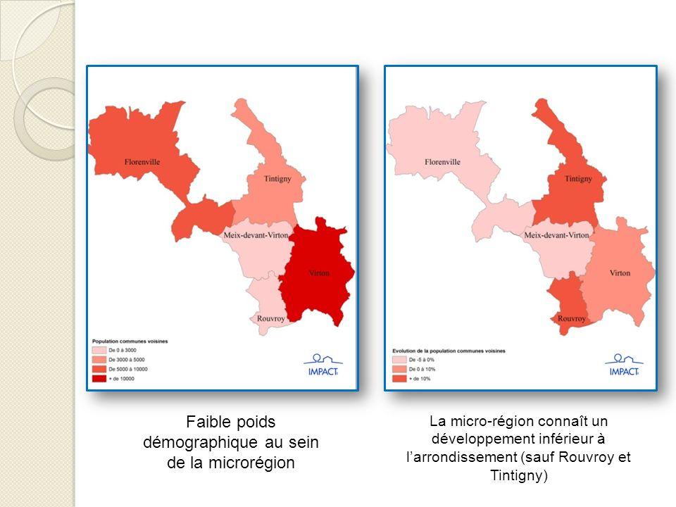 Faible poids démographique au sein de la microrégion La micro-région connaît un développement inférieur à larrondissement (sauf Rouvroy et Tintigny)