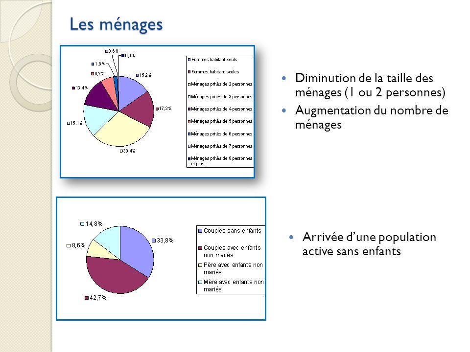 Les ménages Arrivée dune population active sans enfants Diminution de la taille des ménages (1 ou 2 personnes) Augmentation du nombre de ménages