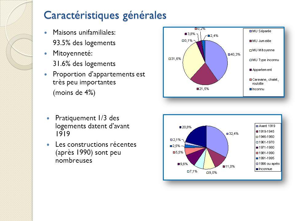 Maisons unifamiliales: 93.5% des logements Mitoyenneté: 31.6% des logements Proportion dappartements est très peu importantes (moins de 4%) Caractéris