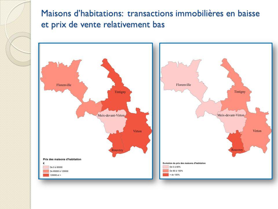 Maisons dhabitations: transactions immobilières en baisse et prix de vente relativement bas