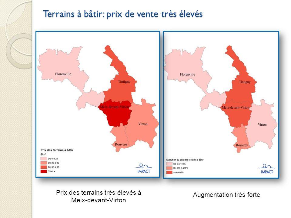 Terrains à bâtir: prix de vente très élevés Prix des terrains très élevés à Meix-devant-Virton Augmentation très forte