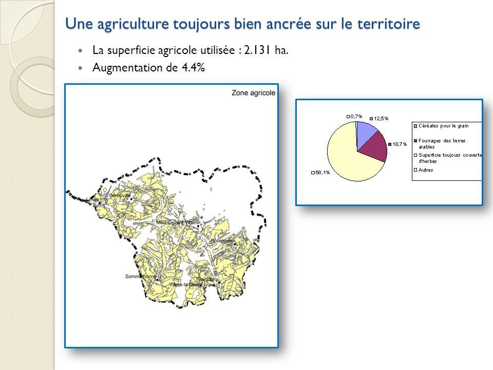 La superficie agricole utilisée : 2.131 ha. Augmentation de 4.4% Une agriculture toujours bien ancrée sur le territoire