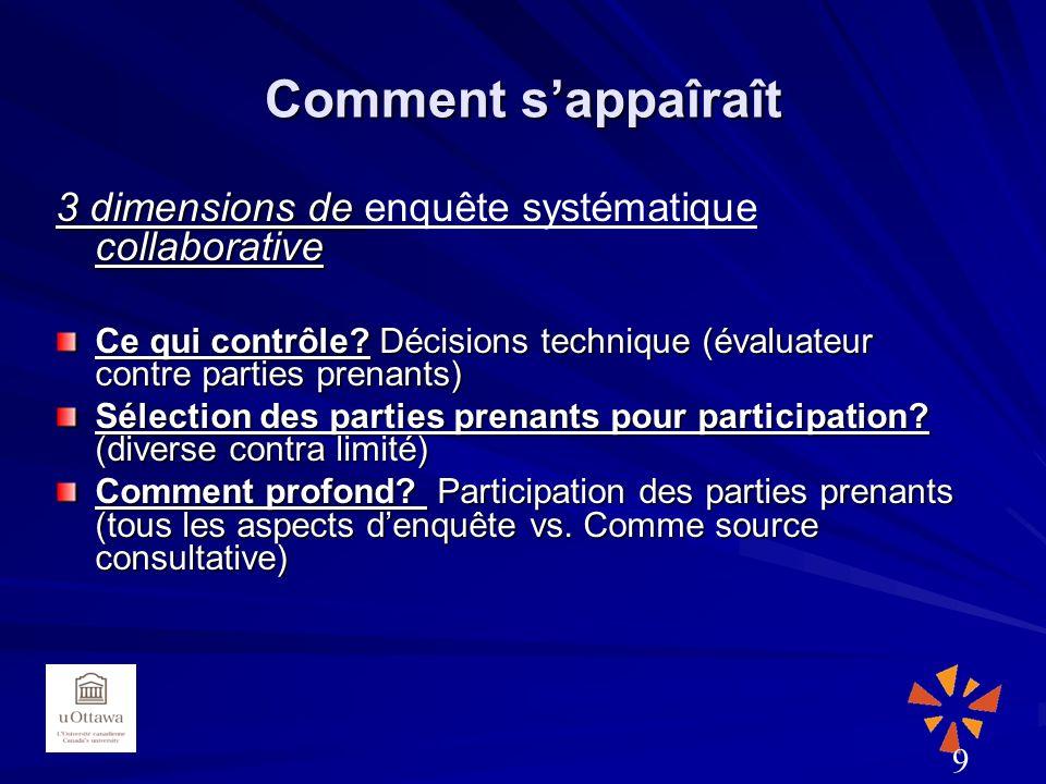 Comment sappaîraît 3 dimensions de collaborative 3 dimensions de enquête systématique collaborative Ce qui contrôle.