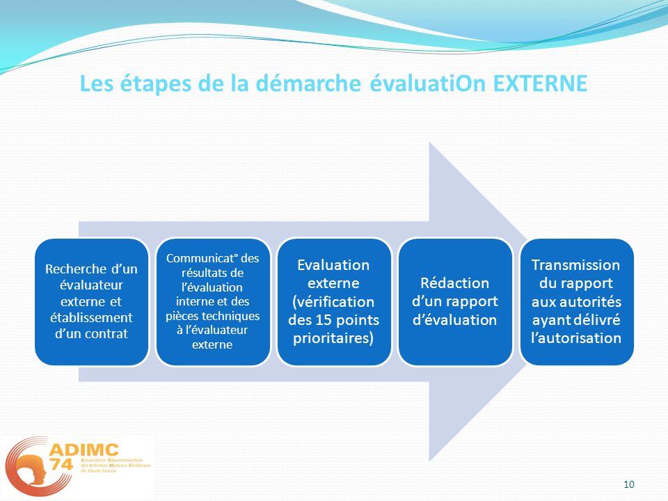 Les étapes de la démarche évaluatiOn EXTERNE Recherche dun évaluateur externe et établissement dun contrat Communicat° des résultats de lévaluation in
