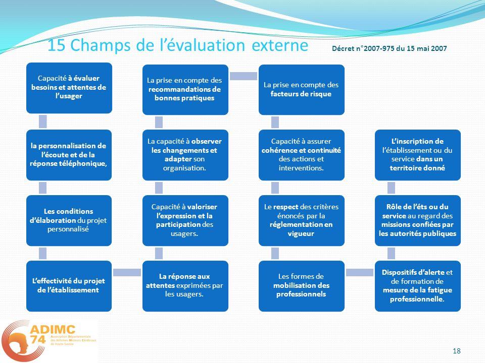 15 Champs de lévaluation externe Décret n°2007-975 du 15 mai 2007 Capacité à évaluer besoins et attentes de lusager la personnalisation de lécoute et