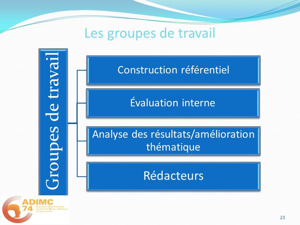 Les groupes de travail Groupes de travail Construction référentiel Évaluation interne Analyse des résultats/amélioration thématique Rédacteurs 23
