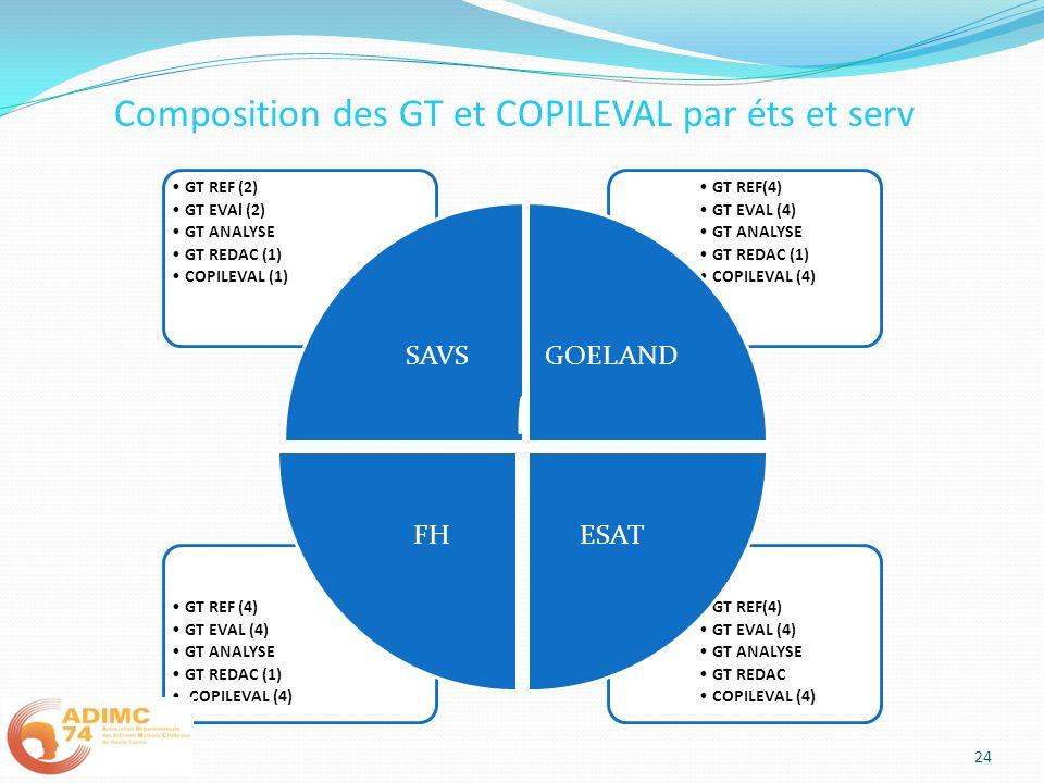 Composition des GT et COPILEVAL par éts et serv 24 GT REF(4) GT EVAL (4) GT ANALYSE GT REDAC COPILEVAL (4) GT REF (4) GT EVAL (4) GT ANALYSE GT REDAC (1) COPILEVAL (4) GT REF(4) GT EVAL (4) GT ANALYSE GT REDAC (1) COPILEVAL (4) GT REF (2) GT EVAl (2) GT ANALYSE GT REDAC (1) COPILEVAL (1) SAVSGOELAND ESATFH