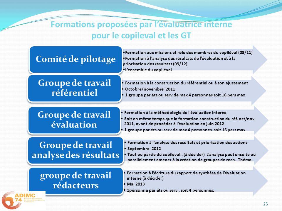 Formation aux missions et rôle des membres du copiléval (09/11) Formation à lanalyse des résultats de lévaluation et à la priorisation des résultats (