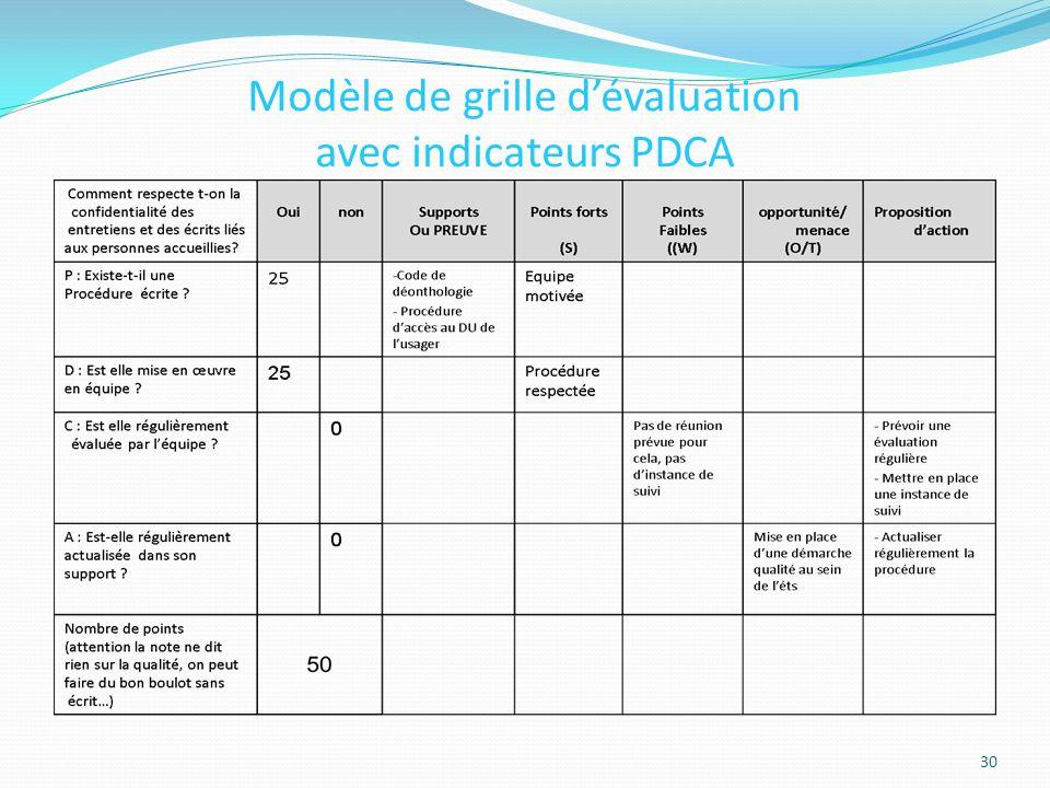 Modèle de grille dévaluation avec indicateurs PDCA 30