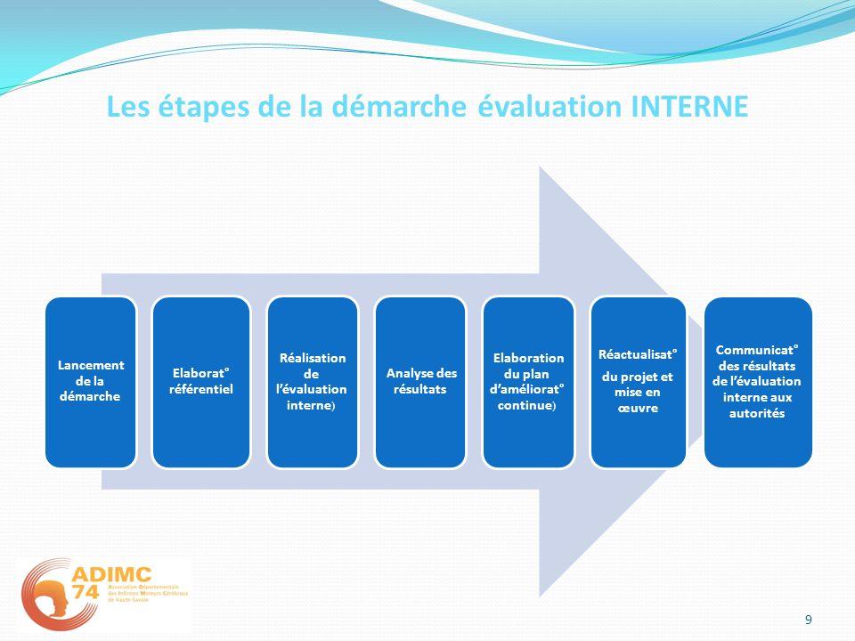 Les étapes de la démarche évaluation INTERNE Lancement de la démarche Elaborat° référentiel Réalisation de lévaluation interne ) Analyse des résultats