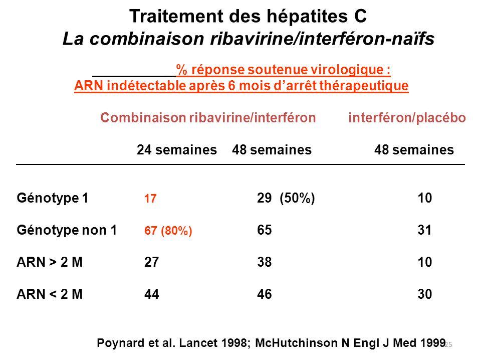 25 Traitement des hépatites C La combinaison ribavirine/interféron-naïfs % réponse soutenue virologique : ARN indétectable après 6 mois darrêt thérape