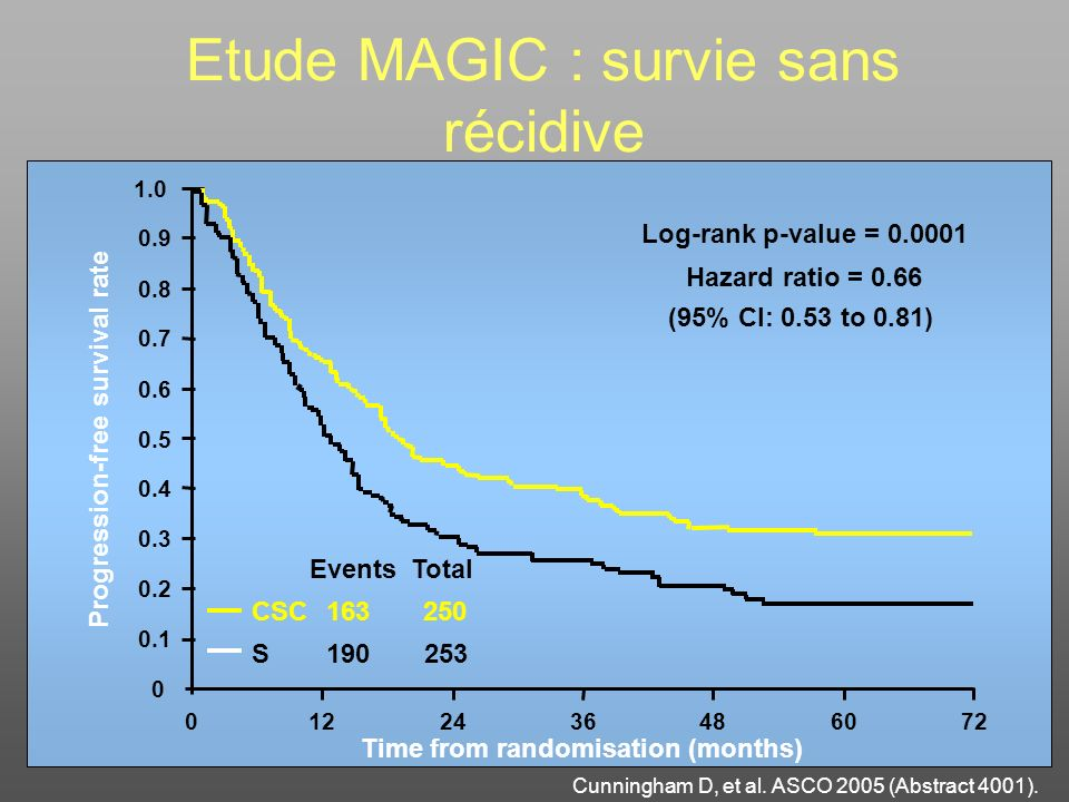 Etude MAGIC : survie sans récidive Cunningham D, et al. ASCO 2005 (Abstract 4001).