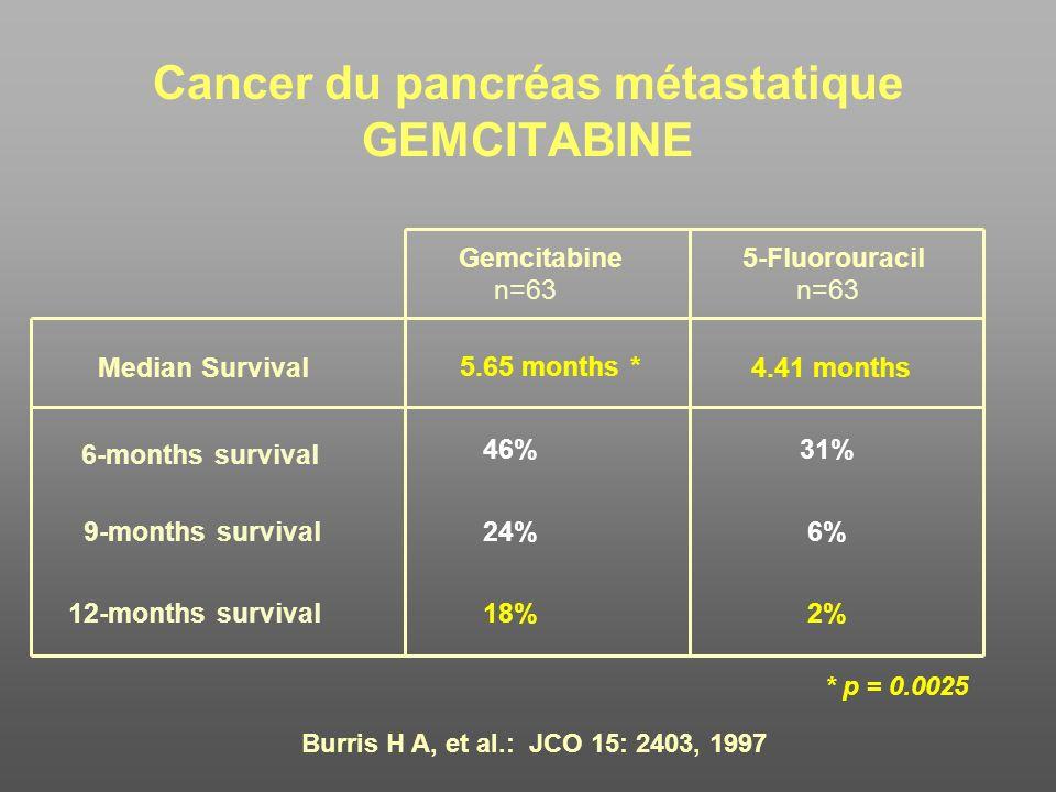 Cancer du pancréas métastatique GEMCITABINE Gemcitabine n=63 5-Fluorouracil n=63 Median Survival 5.65 months * 4.41 months 6-months survival 46%31% 9-
