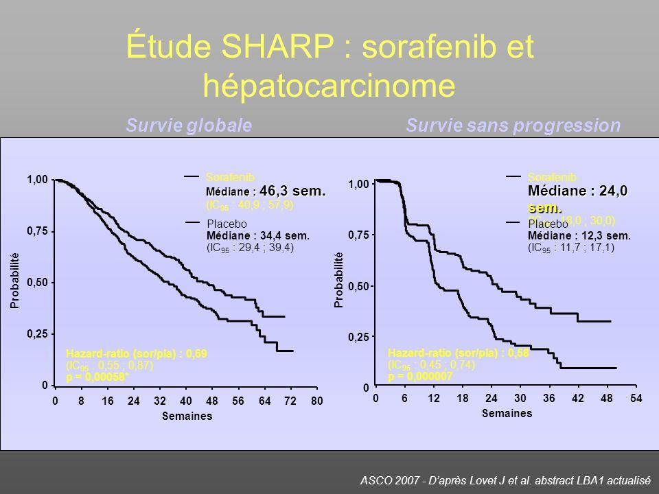 ASCO 2007 - Daprès Lovet J et al. abstract LBA1 actualisé Étude SHARP : sorafenib et hépatocarcinome Médiane : 46,3 sem. Sorafenib Médiane : 46,3 sem.