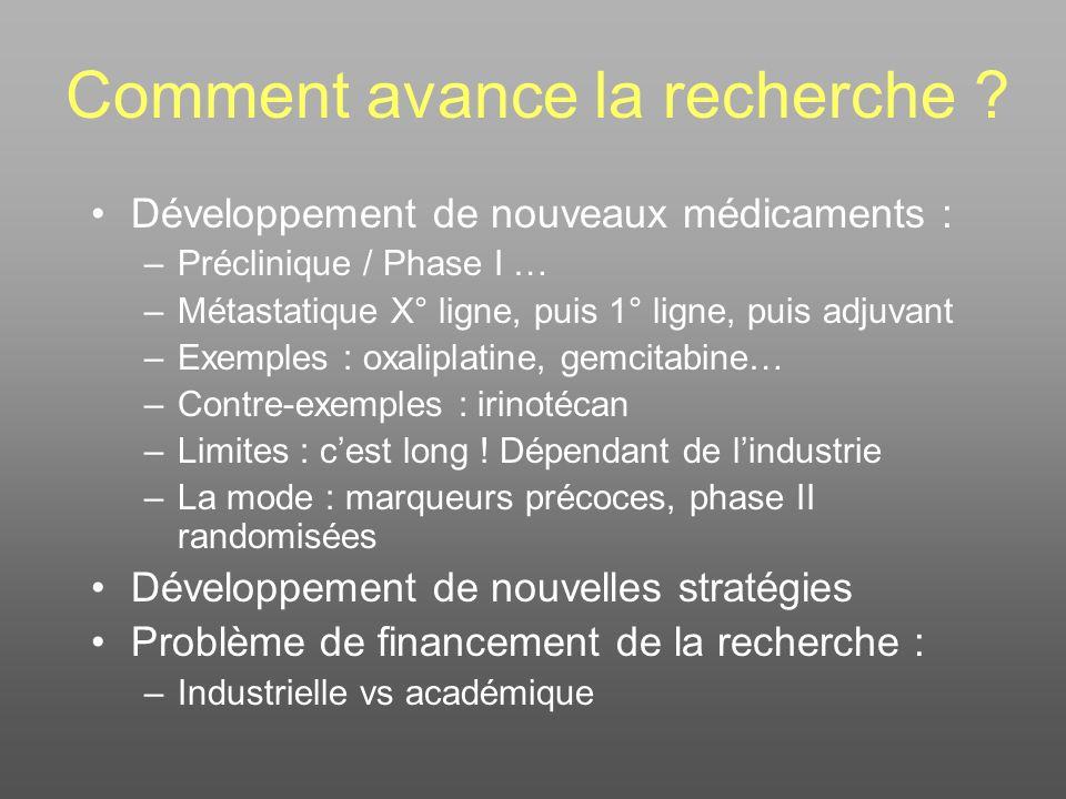 Comment avance la recherche ? Développement de nouveaux médicaments : –Préclinique / Phase I … –Métastatique X° ligne, puis 1° ligne, puis adjuvant –E