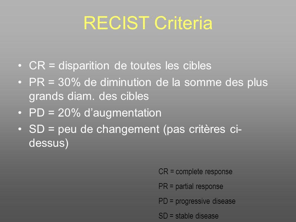 RECIST Criteria CR = disparition de toutes les cibles PR = 30% de diminution de la somme des plus grands diam. des cibles PD = 20% daugmentation SD =