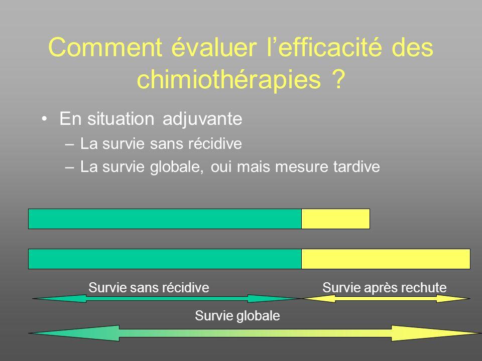 Comment évaluer lefficacité des chimiothérapies ? En situation adjuvante –La survie sans récidive –La survie globale, oui mais mesure tardive Survie s
