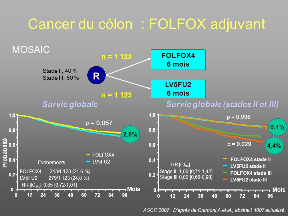 ASCO 2007 - Daprès de Gramont A et al., abstract 4007 actualisé n = 1 123 Stade II, 40 % Stade III, 60 % Probabilité 1,0 0,8 0,6 0,4 0,2 0 0 12 246036