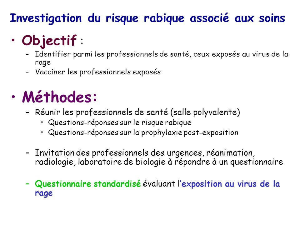 Investigation du risque rabique associé aux soins Objectif : –Identifier parmi les professionnels de santé, ceux exposés au virus de la rage –Vacciner