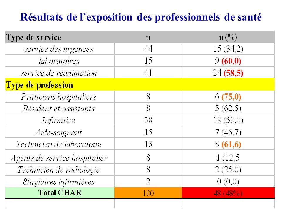Résultats de lexposition des professionnels de santé