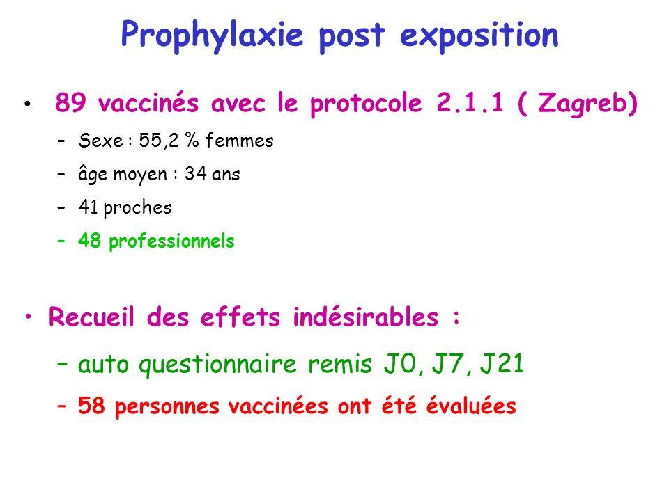 Prophylaxie post exposition 89 vaccinés avec le protocole 2.1.1 ( Zagreb) –Sexe : 55,2 % femmes –âge moyen : 34 ans –41 proches –48 professionnels Rec