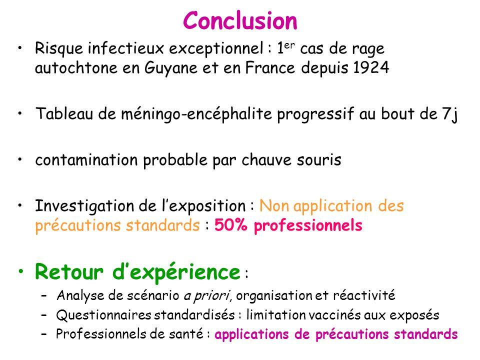 Conclusion Risque infectieux exceptionnel : 1 er cas de rage autochtone en Guyane et en France depuis 1924 Tableau de méningo-encéphalite progressif a