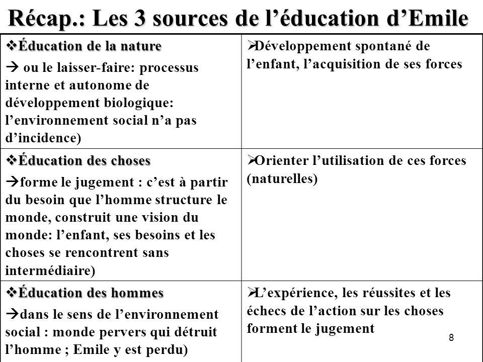 Récap.: Les 3 sources de léducation dEmile Éducation de la nature Éducation de la nature ou le laisser-faire: processus interne et autonome de dévelop