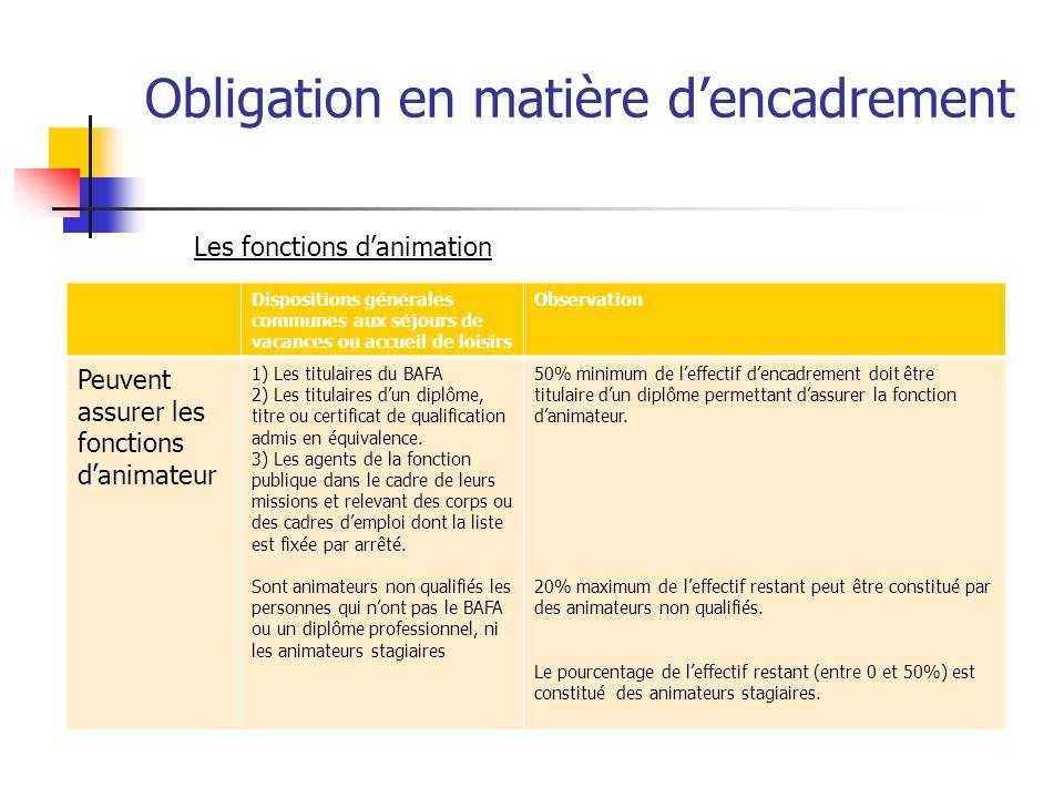 Obligation en matière dencadrement Dispositions générales communes aux séjours de vacances ou accueil de loisirs Observation Peuvent assurer les fonct