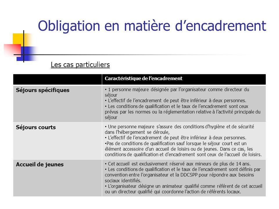 Obligation en matière dencadrement Caractéristique de lencadrement Séjours spécifiques 1 personne majeure désignée par lorganisateur comme directeur d