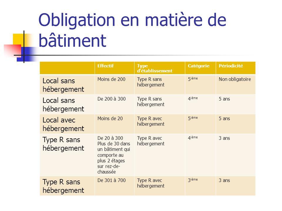 Obligation en matière de bâtiment EffectifType détablissement CatégoriePériodicité Local sans hébergement Moins de 200Type R sans hébergement 5 ième N