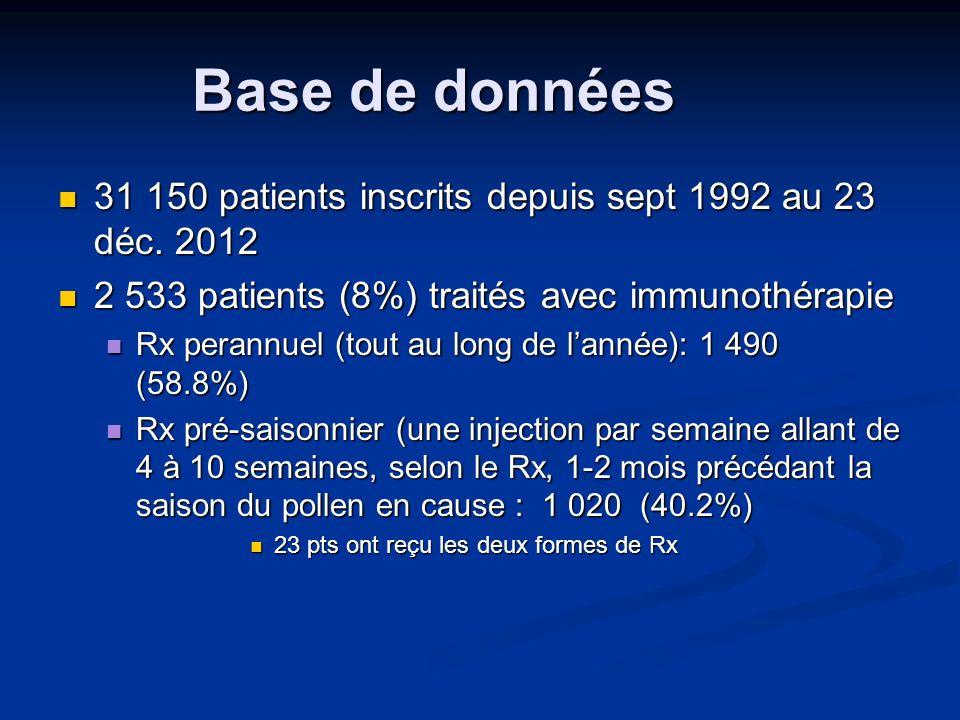 Efficacité de l immunothérapie Des 2 535 traités depuis 1992, Des 2 535 traités depuis 1992, 1 046 ont répondu à la question sur leffet du traitement, lorsquils ont reçu la lettre de rappel au sujet de la suite de leur traitement (perannuel ou pré-saisonnier): 1 046 ont répondu à la question sur leffet du traitement, lorsquils ont reçu la lettre de rappel au sujet de la suite de leur traitement (perannuel ou pré-saisonnier): Quel était leffet du traitement: excellent, très bon, bon, léger ou aucun .