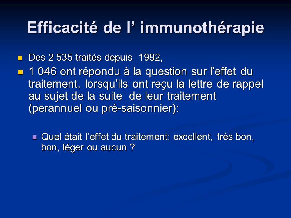 Traitement perannuel 596 patients: 596 patients: Cas dasthme: 53 (8.8%) Cas dasthme: 53 (8.8%) Cas dasthme + pollinose (allergie au pollen) : 74 (12.4%) Cas dasthme + pollinose (allergie au pollen) : 74 (12.4%) Cas dasthme + rhinite (allergies multiples): 86 (14.4%) Cas dasthme + rhinite (allergies multiples): 86 (14.4%) Cas de pollinose: 155 (26%) Cas de pollinose: 155 (26%) Cas de rhinite: 225 (37.7%) Cas de rhinite: 225 (37.7%)