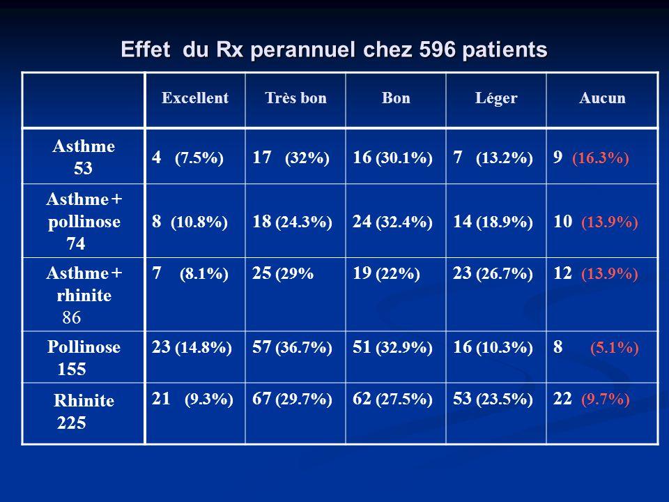 Rx pré-saionnier 450 patients, quelques-un avec asthme associé: 450 patients, quelques-un avec asthme associé: Effet rapporté: Excellent chez 82 (18.2%) Excellent chez 82 (18.2%) Très bon chez 135 (30%) Bon chez 111 (24.6%) Léger chez 48 (10.6%) Aucun chez 24 (5.3%) Totaux de leffet