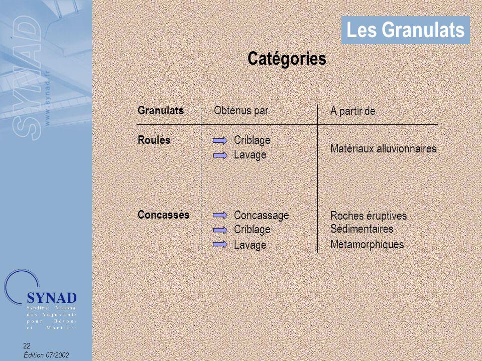 Édition 07/2002 23 Les Granulats Autres Granulats - Légers : Argile expansée, pouzzolane, billes de verre.